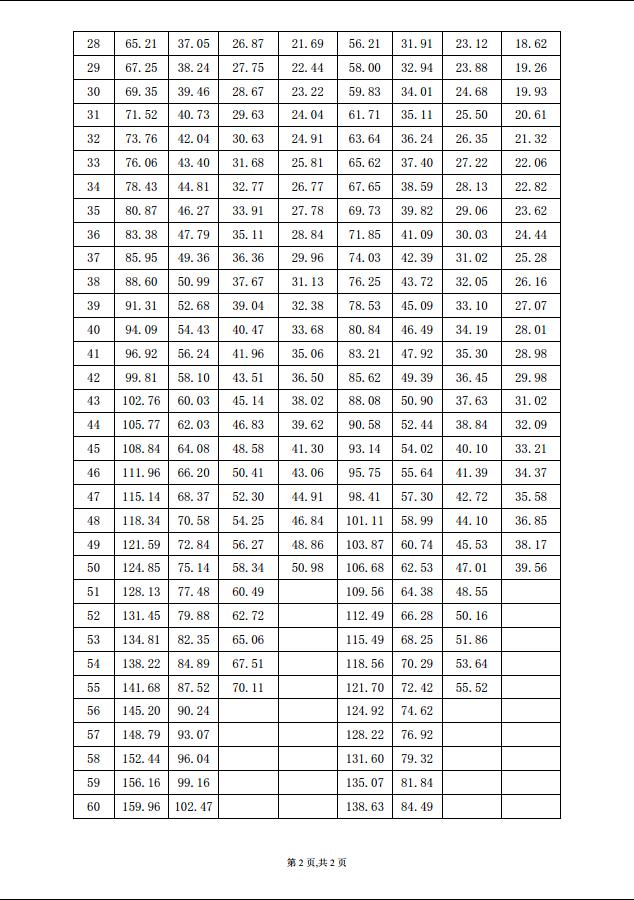 华夏人寿健康人生费率表二