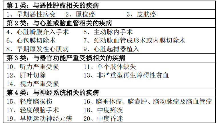 平安福2016轻症种症