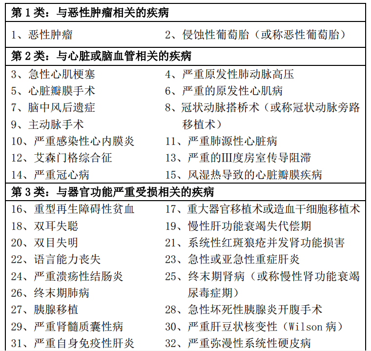 平安福2016重疾种类1