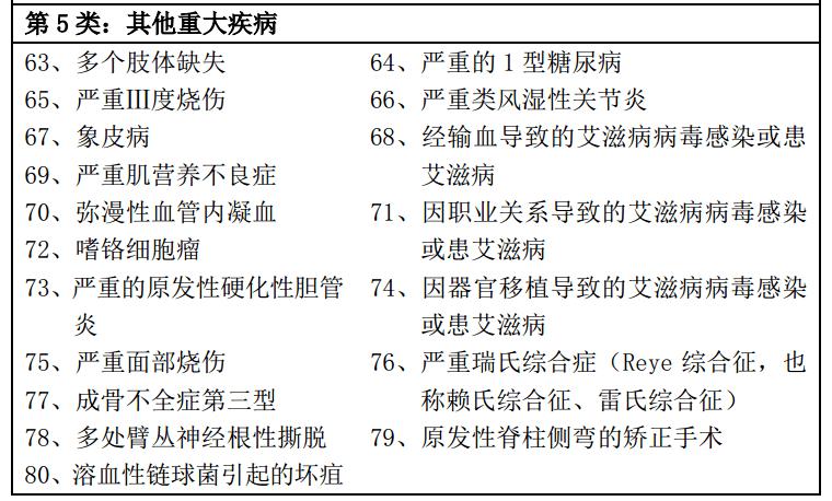 平安福2016重疾种类3
