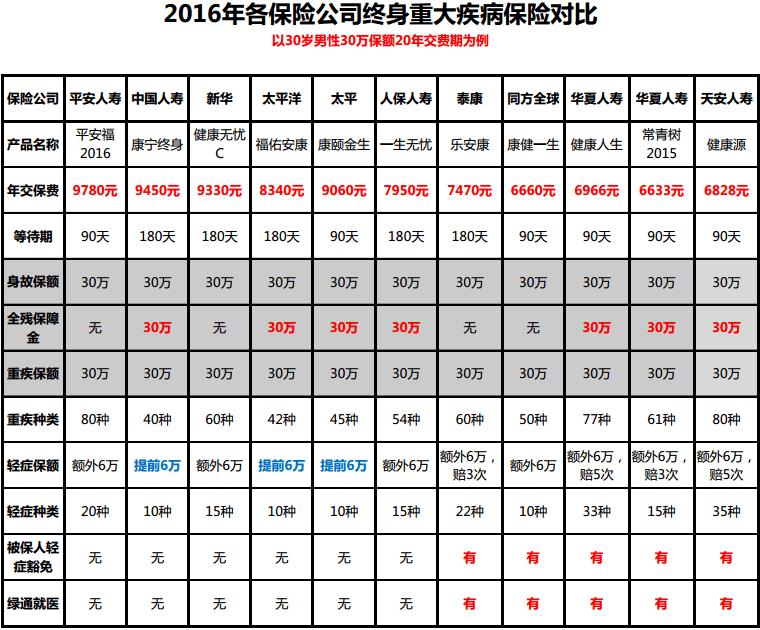 平安福2016重疾对比图