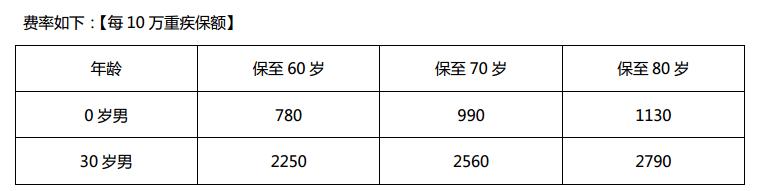 安鑫保费率