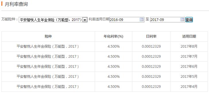 智悦人生2017万能险利率