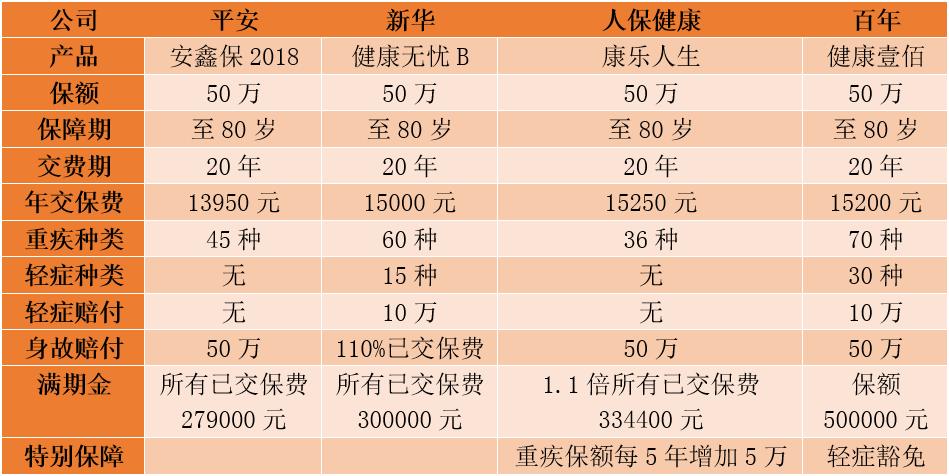 安鑫保2018同类产品对比