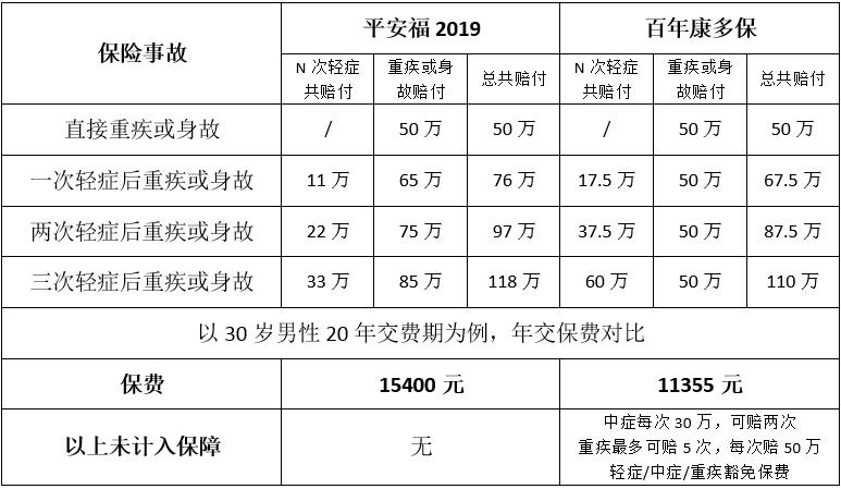 平安福2019对比