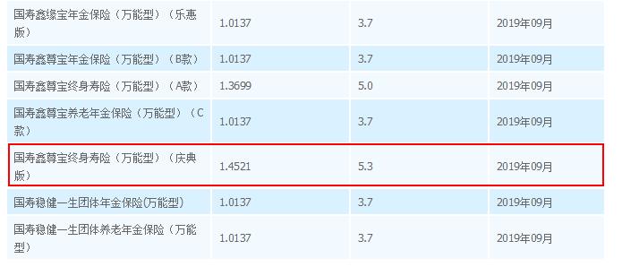 中国人寿万能险利率查询