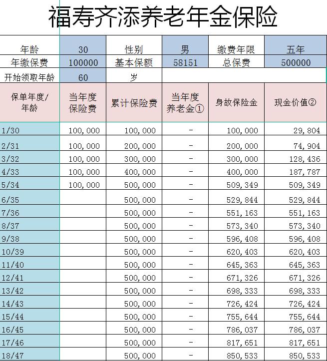 福寿齐添年金保险现金价值表