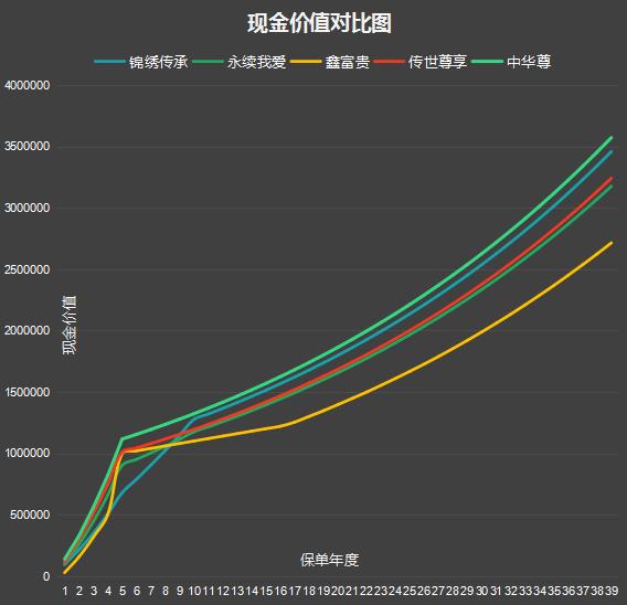锦绣传承现金价值曲线对比图