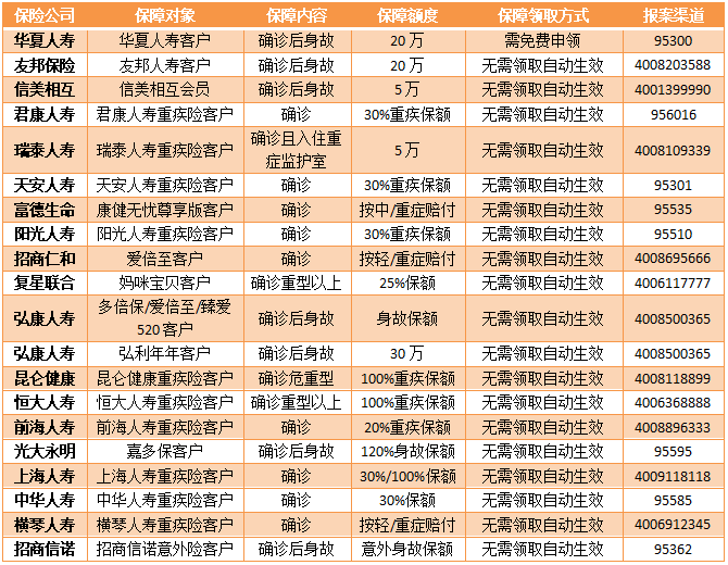 保险客户武汉肺炎保障列表