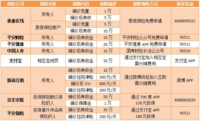 普通民众武汉肺炎保险列表