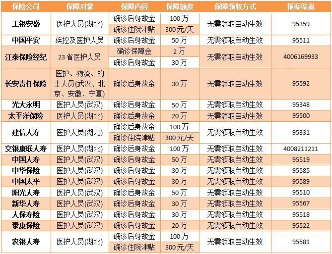 武汉肺炎医护人员保险列表